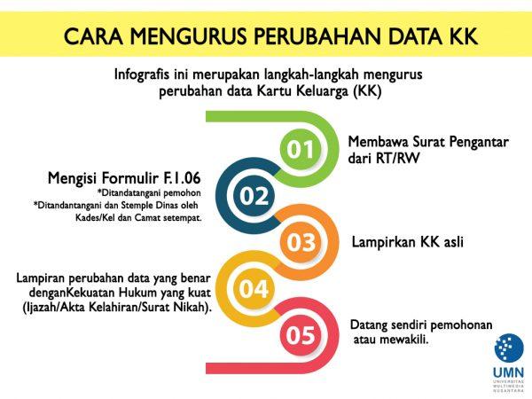 Cara mengurus Perubahan Data KK